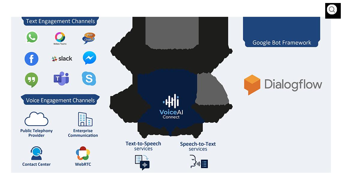 VoiceAI Connect with Google Dialogflow Overview