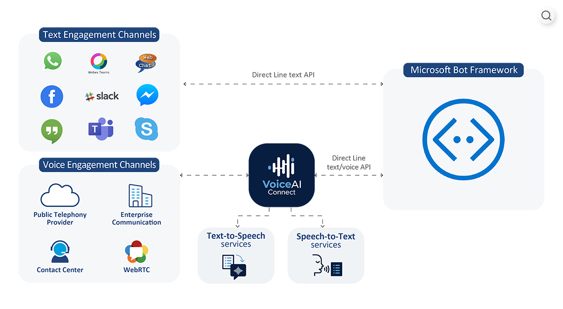 VoiceAI Connect with Microsoft Bot Framework Overview