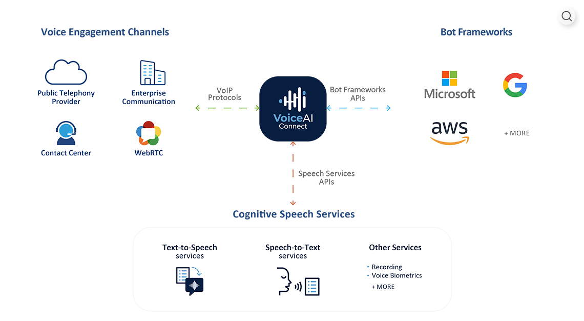 VoiceAI Connect Overview